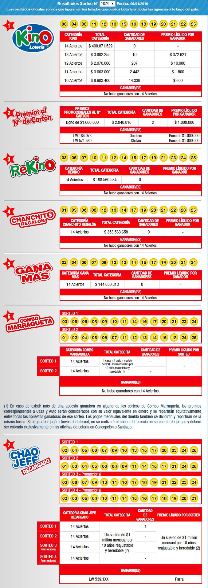 Resultados Sorteo Liverpool 2015 El Universal